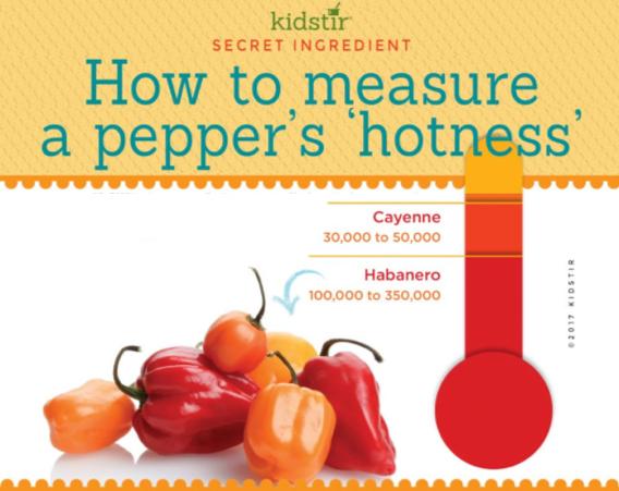 Measure Pepper Hotness - Scoville Scale